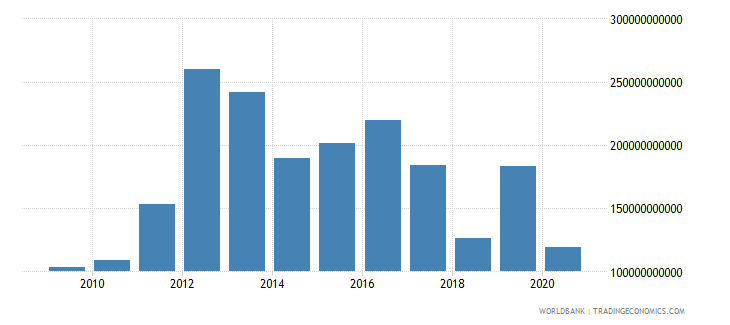 burkina faso other expense current lcu wb data