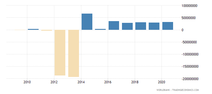 burkina faso portfolio equity net inflows bop us dollar wb data