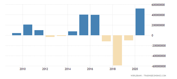 burkina faso portfolio investment excluding lcfar bop us dollar wb data