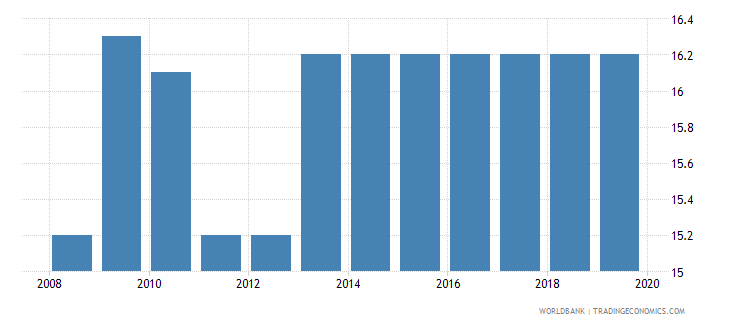 burkina faso profit tax percent of commercial profits wb data