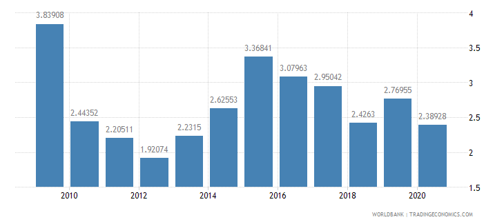 burkina faso public and publicly guaranteed debt service percent of exports excluding workers remittances wb data