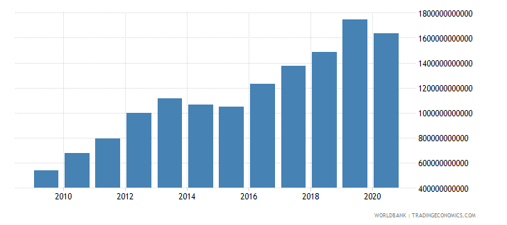 burkina faso revenue excluding grants current lcu wb data