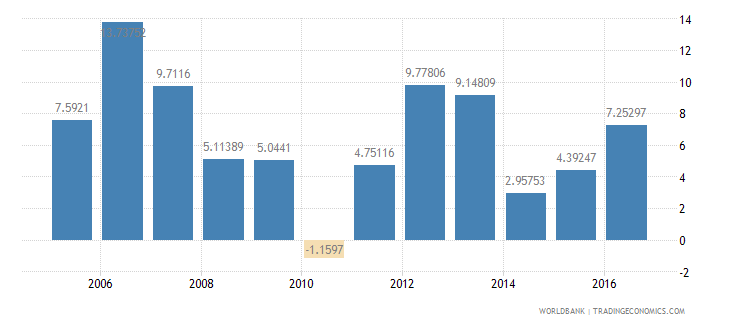 burkina faso services etc  value added annual percent growth wb data