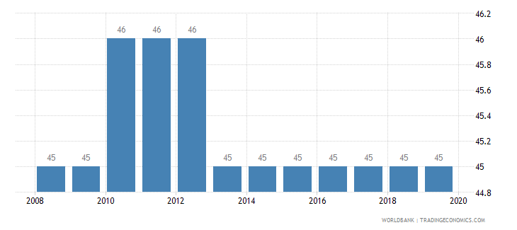 burkina faso tax payments number wb data