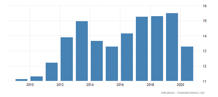 burkina faso tax revenue percent of gdp wb data