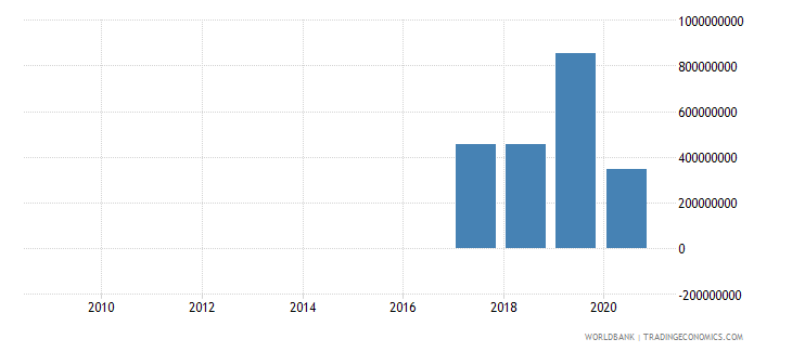 burkina faso taxes on exports current lcu wb data