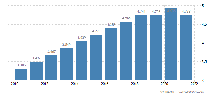burkina faso unemployment male percent of male labor force wb data