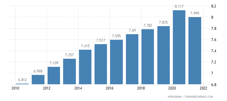burkina faso unemployment youth female percent of female labor force ages 15 24 wb data
