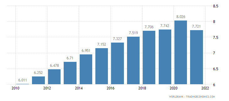 burkina faso unemployment youth total percent of total labor force ages 15 24 wb data