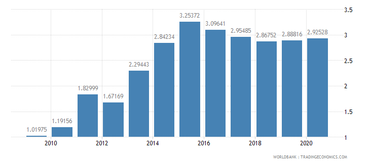 burkina faso workers remittances and compensation of employees received percent of gdp wb data