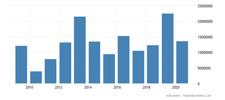 burundi debt service on external debt public and publicly guaranteed ppg tds us dollar wb data