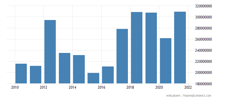 burundi exports of goods and services constant 2000 us dollar wb data
