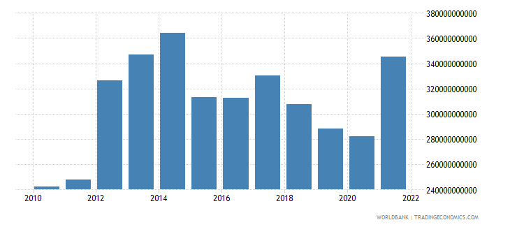 burundi exports of goods and services current lcu wb data
