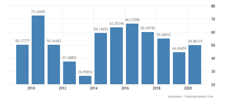 burundi food exports percent of merchandise exports wb data