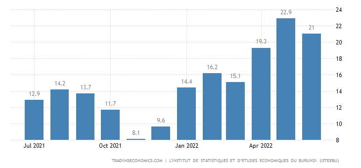 Burundi Food Inflation