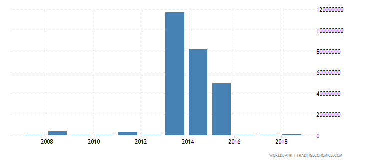 burundi foreign direct investment net inflows in reporting economy drs us dollar wb data