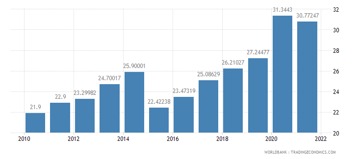 burundi general government final consumption expenditure percent of gdp wb data