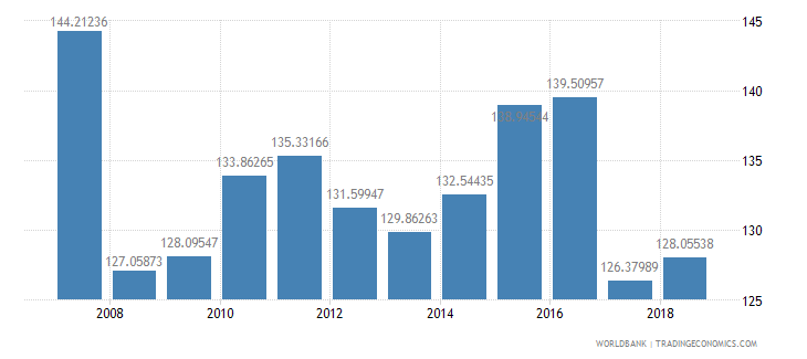 burundi gross intake rate in grade 1 total percent of relevant age group wb data