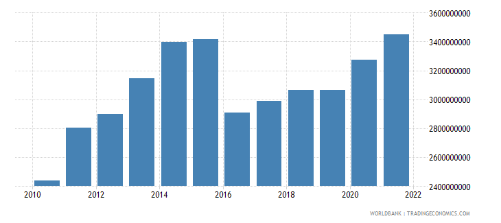 burundi gross national expenditure us dollar wb data
