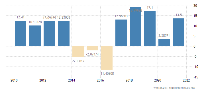 burundi imports of goods and services annual percent growth wb data