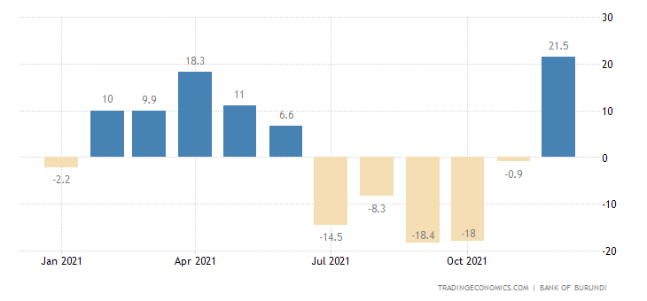 Burundi Industrial Production
