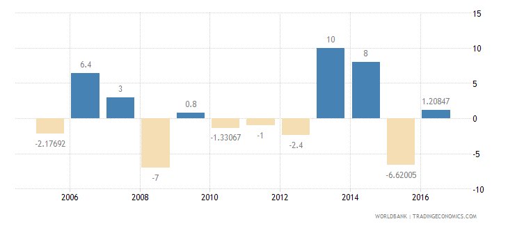 burundi manufacturing value added annual percent growth wb data