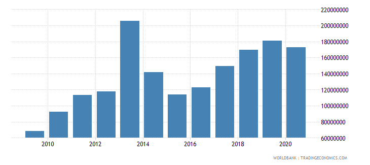 burundi merchandise exports by the reporting economy us dollar wb data
