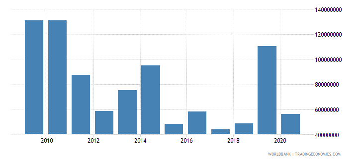 burundi net bilateral aid flows from dac donors european commission us dollar wb data
