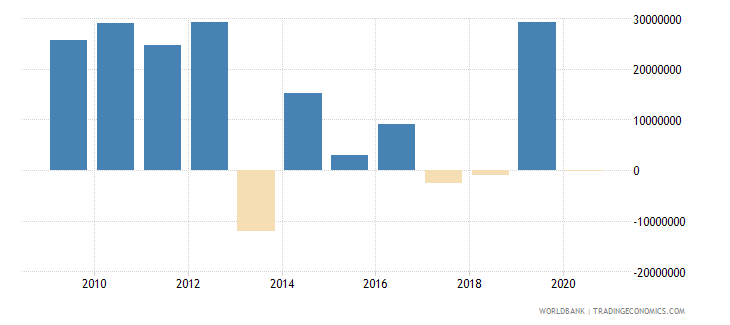 burundi net financial flows multilateral nfl us dollar wb data