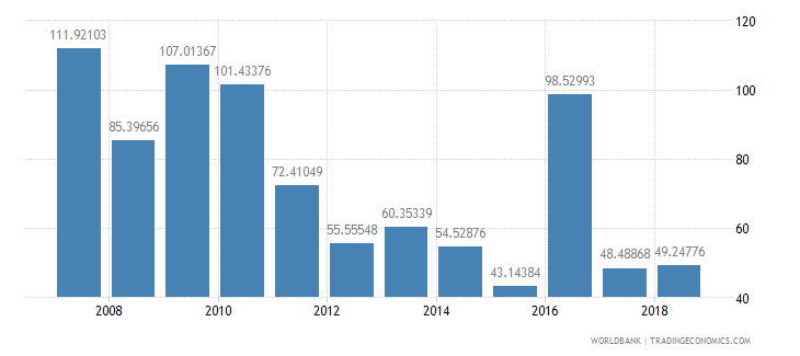 burundi net oda received percent of imports of goods and services wb data