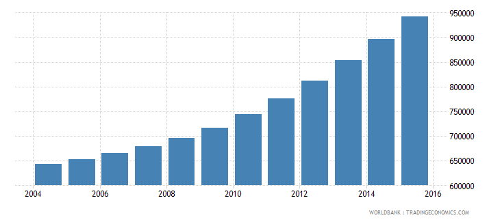 burundi population ages 6 11 female wb data