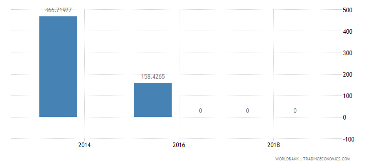 burundi present value of external debt percent of exports of goods services and income wb data