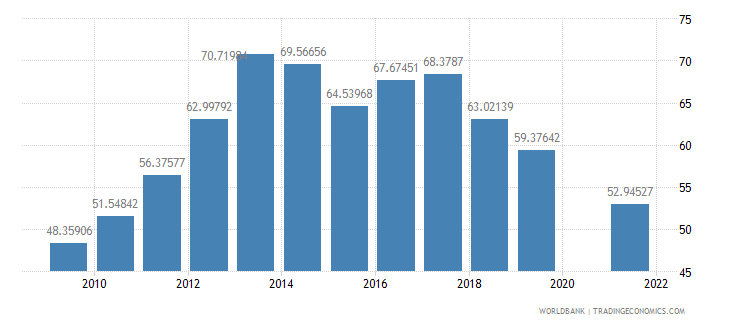 burundi primary completion rate total percent of relevant age group wb data
