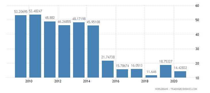 burundi total reserves percent of total external debt wb data