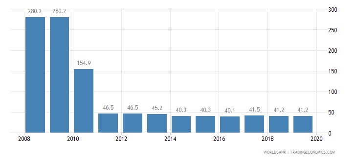 burundi total tax rate percent of profit wb data