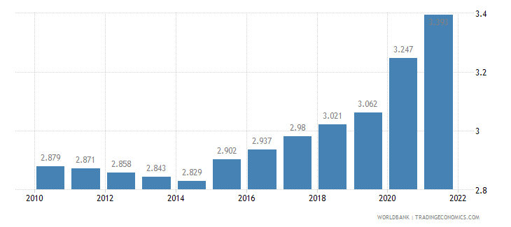 burundi unemployment youth total percent of total labor force ages 15 24 wb data