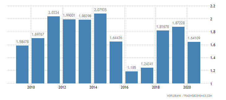 burundi workers remittances and compensation of employees received percent of gdp wb data