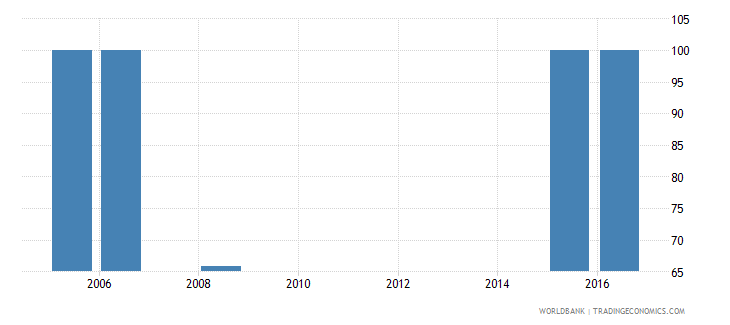 cabo verde current expenditure as percent of total expenditure in pre primary public institutions percent wb data