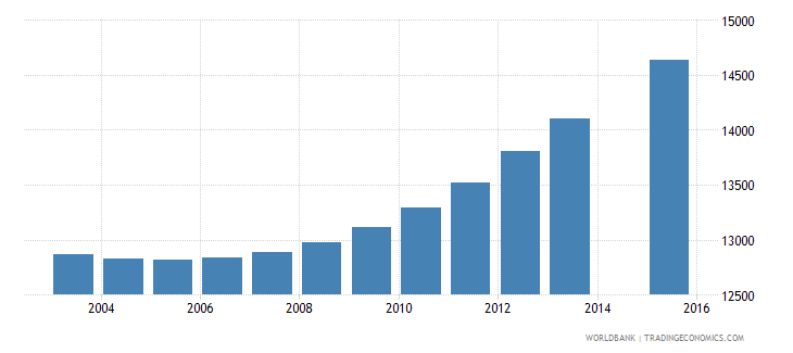 cabo verde population age 10 total wb data