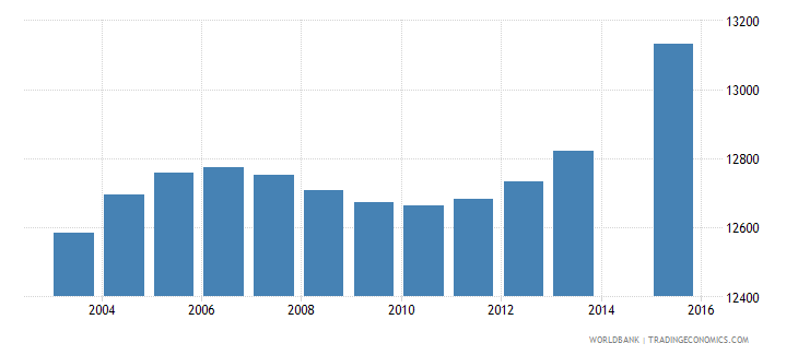 cabo verde population age 15 total wb data