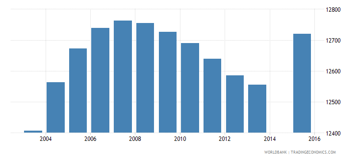 cabo verde population age 16 total wb data