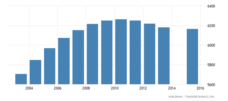 cabo verde population age 19 female wb data
