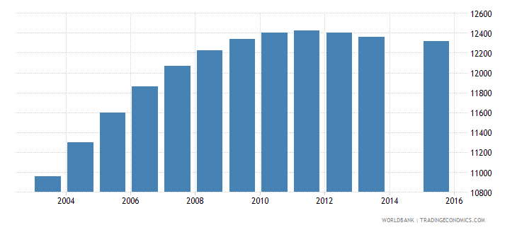 cabo verde population age 20 total wb data