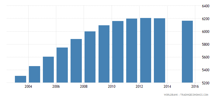 cabo verde population age 21 female wb data