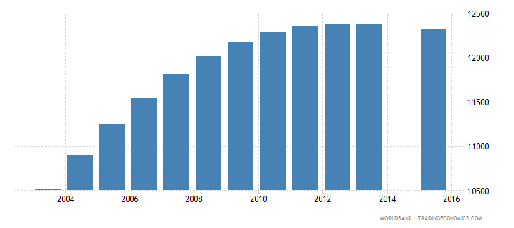 cabo verde population age 21 total wb data