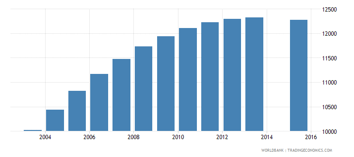 cabo verde population age 22 total wb data