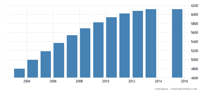 cabo verde population age 23 female wb data