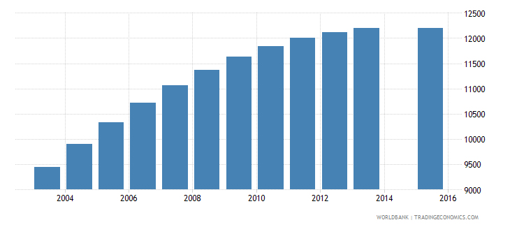 cabo verde population age 23 total wb data