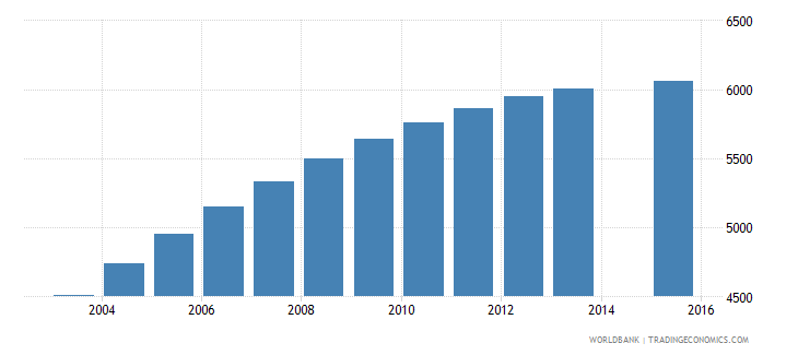cabo verde population age 24 female wb data
