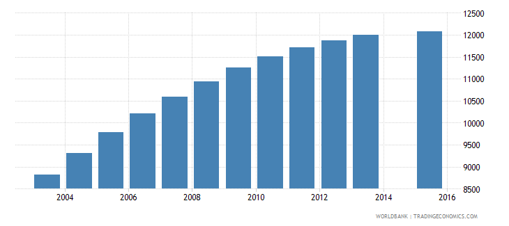 cabo verde population age 24 total wb data